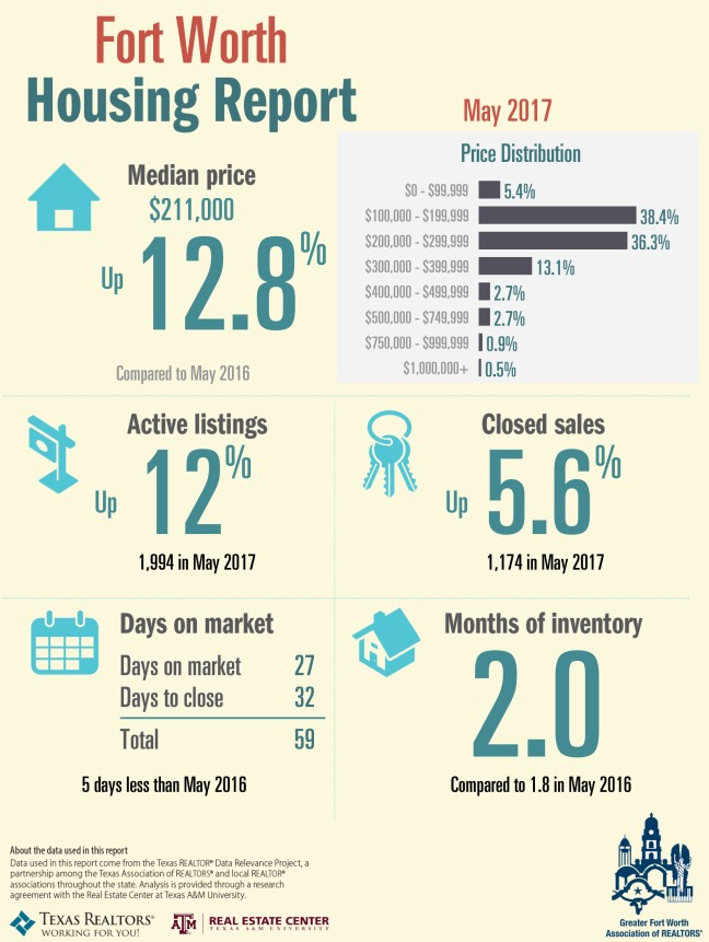 May 2017 Fort Worth Housing Report Infographic