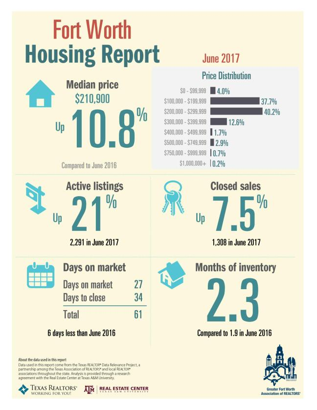 June_2017_FW_Housing_Report