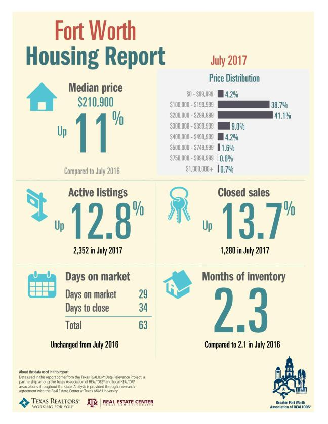 July_2017_FW_Housing_Report